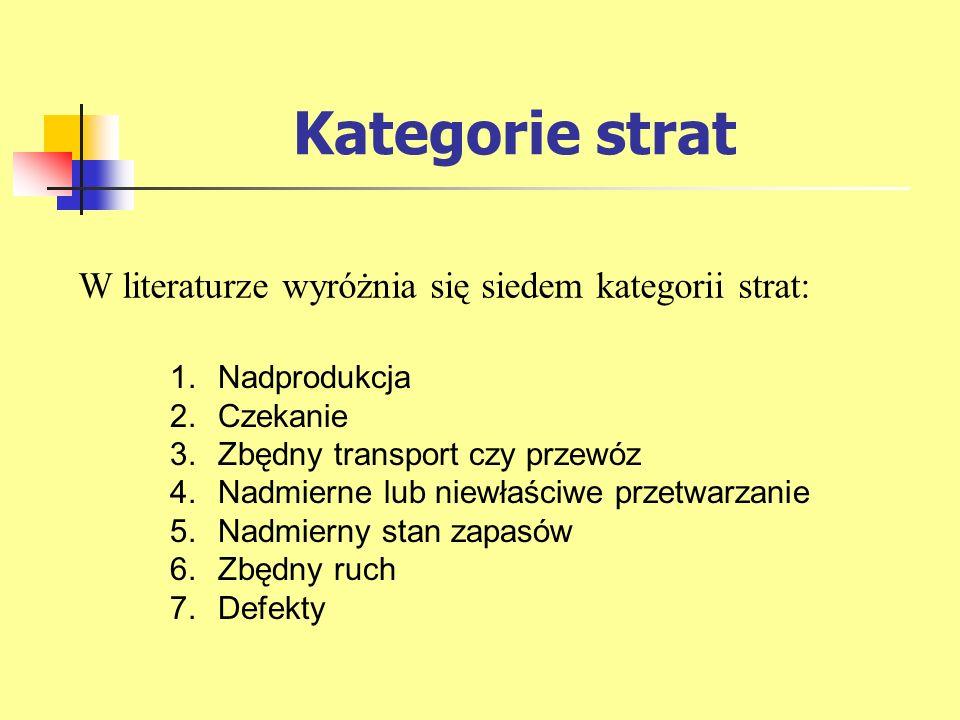 Kategorie strat W literaturze wyróżnia się siedem kategorii strat: 1.Nadprodukcja 2.Czekanie 3.Zbędny transport czy przewóz 4.Nadmierne lub niewłaściw