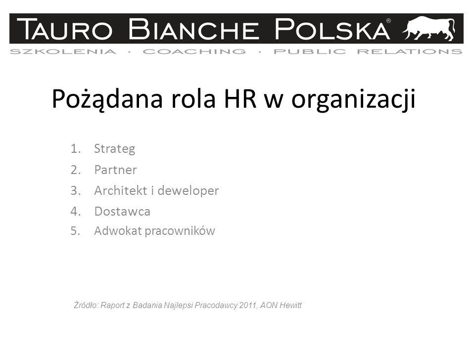 Pożądana rola HR w organizacji 1.Strateg 2.Partner 3.Architekt i deweloper 4.Dostawca 5.Adwokat pracowników Źródło: Raport z Badania Najlepsi Pracodawcy 2011, AON Hewitt