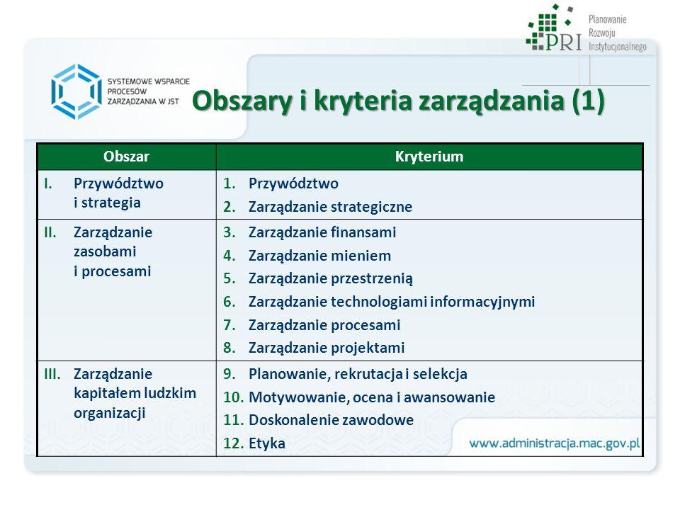 Obszary i kryteria zarządzania (1) ObszarKryterium I.Przywództwo i strategia 1.Przywództwo 2.Zarządzanie strategiczne II.Zarządzanie zasobami i proces