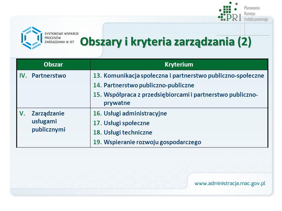 ObszarKryterium IV.Partnerstwo13.Komunikacja społeczna i partnerstwo publiczno-społeczne 14.Partnerstwo publiczno-publiczne 15.Współpraca z przedsiębi