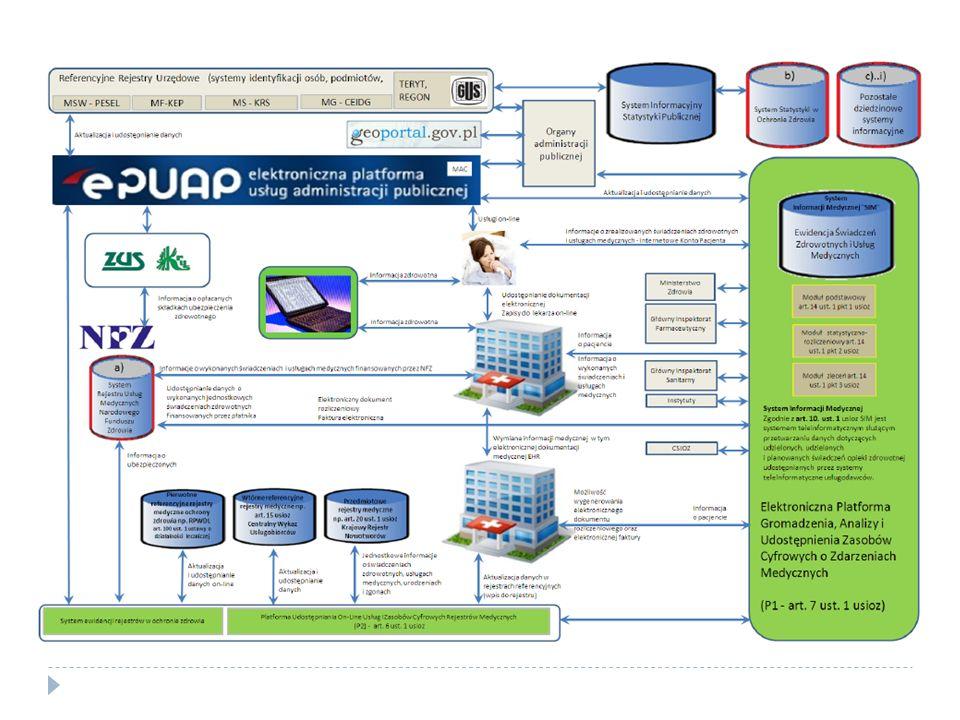 Zarządzanie dokumentacją medyczną w modelu zdecentralizowanym (1) Art.