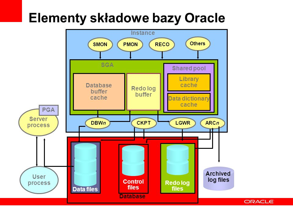 Elementy składowe bazy Oracle Database Data files Redo log files Control files Database buffer cache Shared pool Data dictionary cache Library cache P
