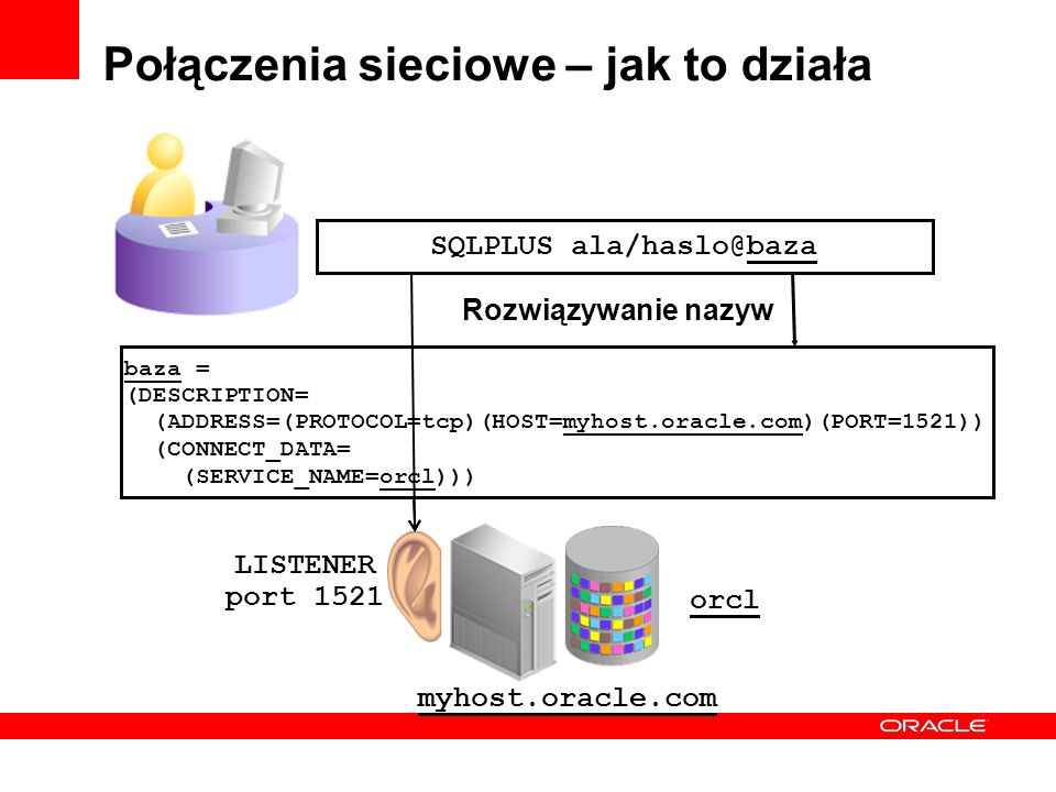 Połączenia sieciowe – jak to działa myhost.oracle.com SQLPLUS ala/haslo@baza baza = (DESCRIPTION= (ADDRESS=(PROTOCOL=tcp)(HOST=myhost.oracle.com)(PORT=1521)) (CONNECT_DATA= (SERVICE_NAME=orcl))) LISTENER port 1521 Rozwiązywanie nazyw orcl