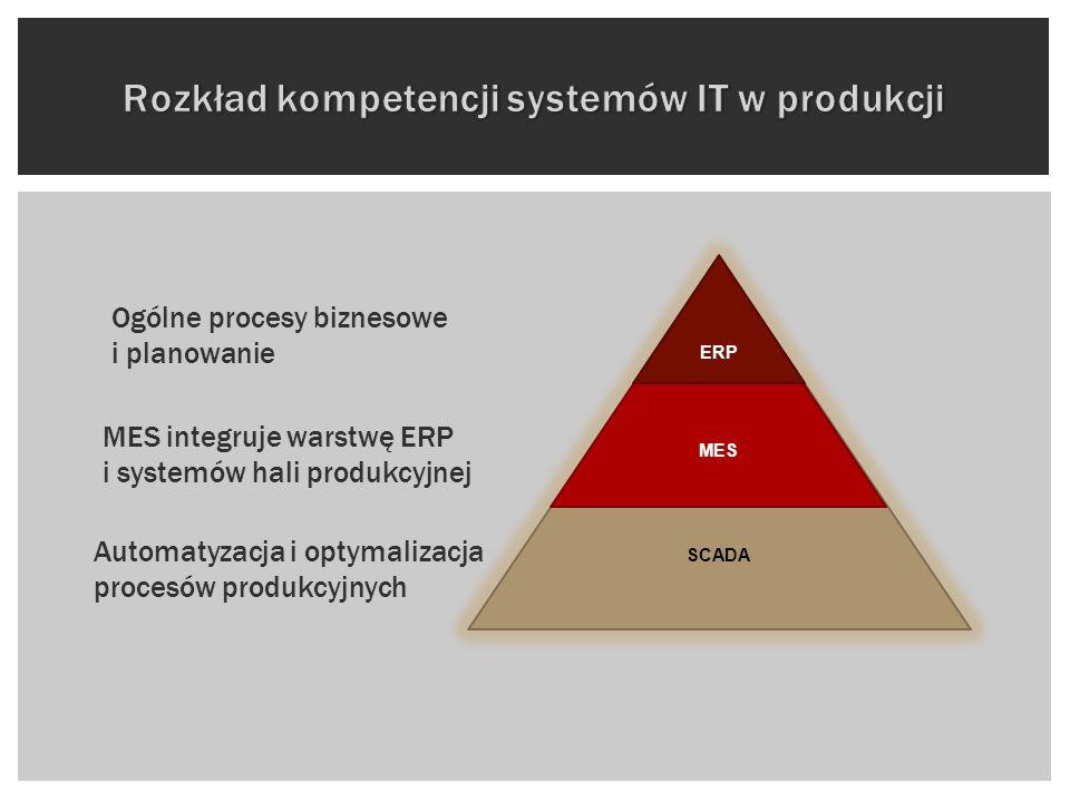 MES integruje warstwę ERP i systemów hali produkcyjnej Automatyzacja i optymalizacja procesów produkcyjnych Ogólne procesy biznesowe i planowanie
