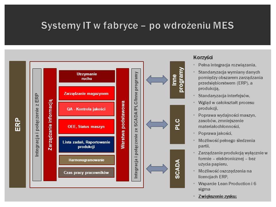 ERP Korzyści Pełna integracja rozwiązania, Standaryzacja wymiany danych pomiędzy obszarem zarządzania przedsiębiorstwem (ERP), a produkcją, Standaryza