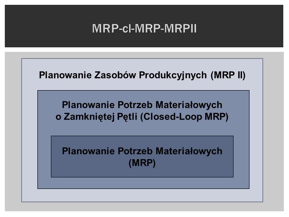 Planowanie Potrzeb Materiałowych (MRP) Planowanie Potrzeb Materiałowych o Zamkniętej Pętli (Closed-Loop MRP) Planowanie Zasobów Produkcyjnych (MRP II)