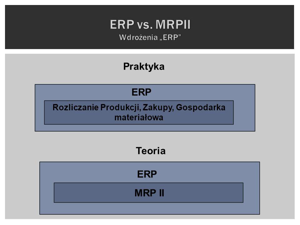 MRP II ERP Rozliczanie Produkcji, Zakupy, Gospodarka materiałowa ERP Praktyka Teoria