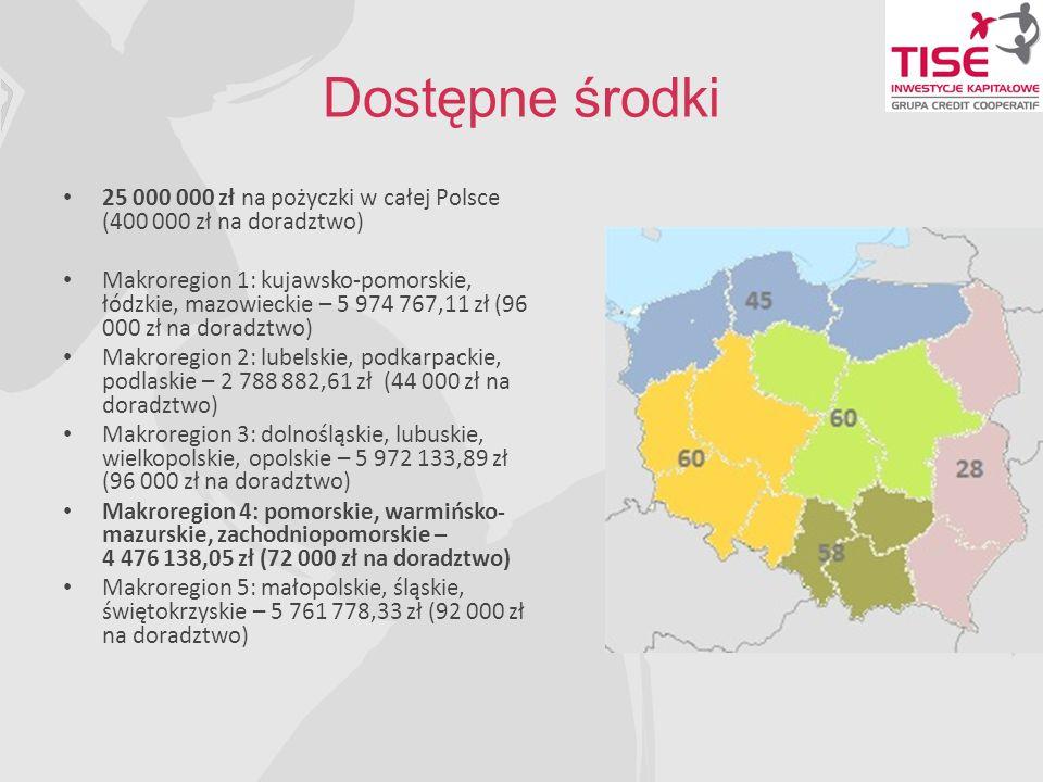 Dostępne środki 25 000 000 zł na pożyczki w całej Polsce (400 000 zł na doradztwo) Makroregion 1: kujawsko-pomorskie, łódzkie, mazowieckie – 5 974 767,11 zł (96 000 zł na doradztwo) Makroregion 2: lubelskie, podkarpackie, podlaskie – 2 788 882,61 zł (44 000 zł na doradztwo) Makroregion 3: dolnośląskie, lubuskie, wielkopolskie, opolskie – 5 972 133,89 zł (96 000 zł na doradztwo) Makroregion 4: pomorskie, warmińsko- mazurskie, zachodniopomorskie – 4 476 138,05 zł (72 000 zł na doradztwo) Makroregion 5: małopolskie, śląskie, świętokrzyskie – 5 761 778,33 zł (92 000 zł na doradztwo)