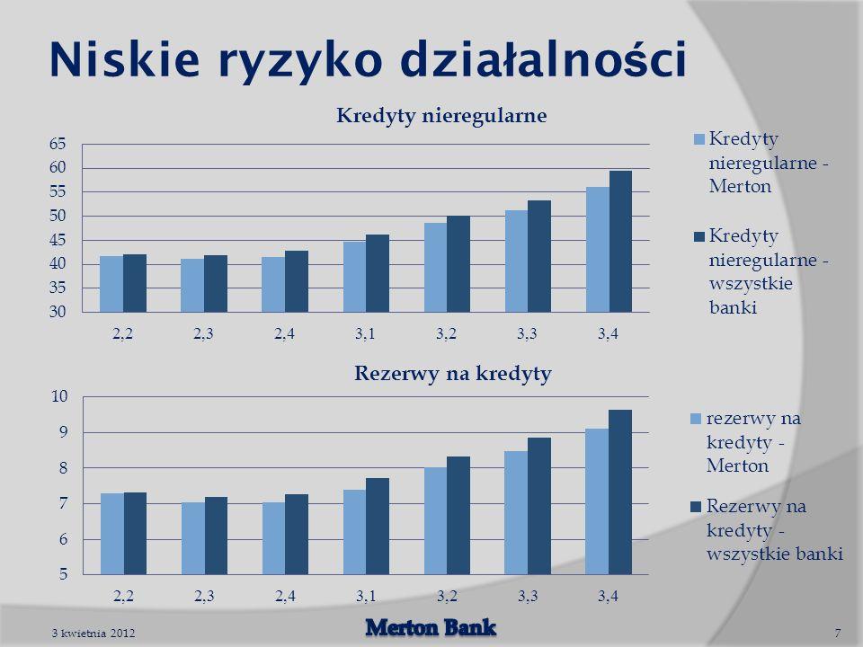 Niskie ryzyko dzia ł alno ś ci 3 kwietnia 20127