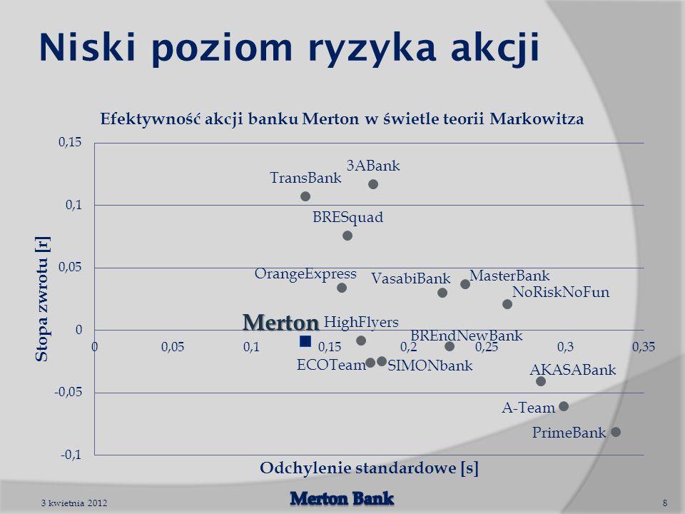 Niski poziom ryzyka akcji 3 kwietnia 20128