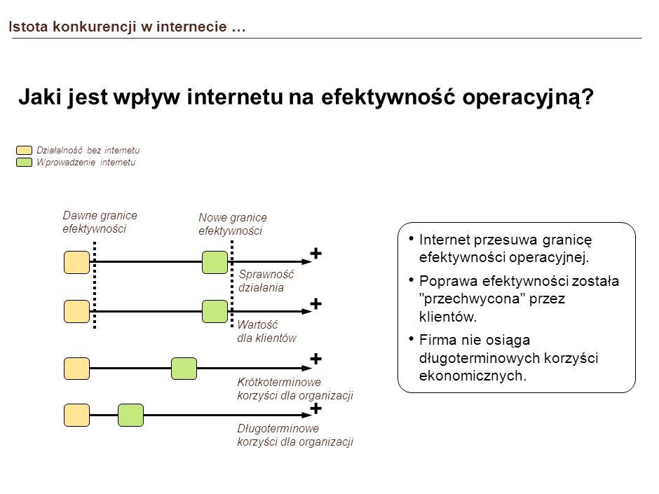 Istota konkurencji w internecie … Jaki jest wpływ internetu na efektywność operacyjną.
