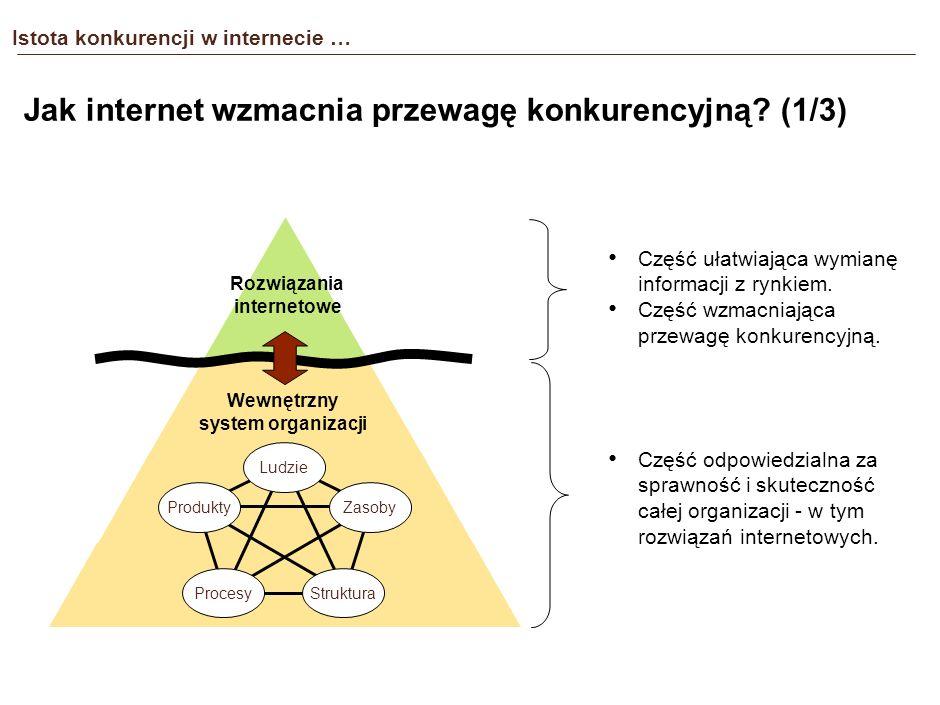 Istota konkurencji w internecie … Czy internet tworzy przewagę konkurencyjną? Cechy rozwiązań internetowych: Stosunkowo niski koszt. Dostępność rozwią