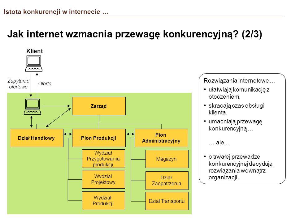 Istota konkurencji w internecie … Jak internet wzmacnia przewagę konkurencyjną? (1/3) Rozwiązania internetowe Wewnętrzny system organizacji Część odpo