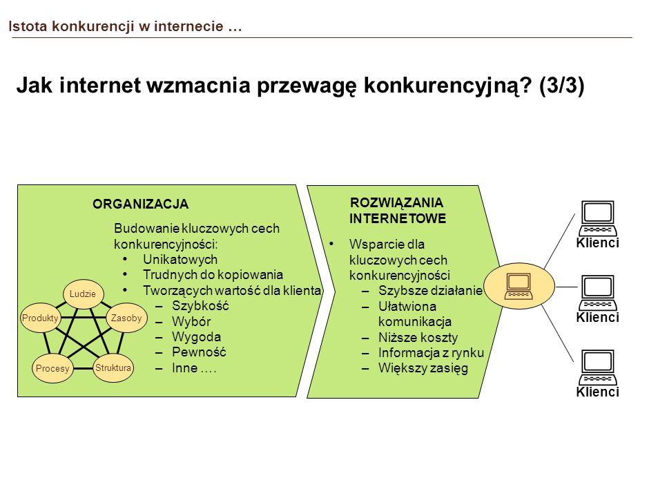 Istota konkurencji w internecie … Jak internet wzmacnia przewagę konkurencyjną.