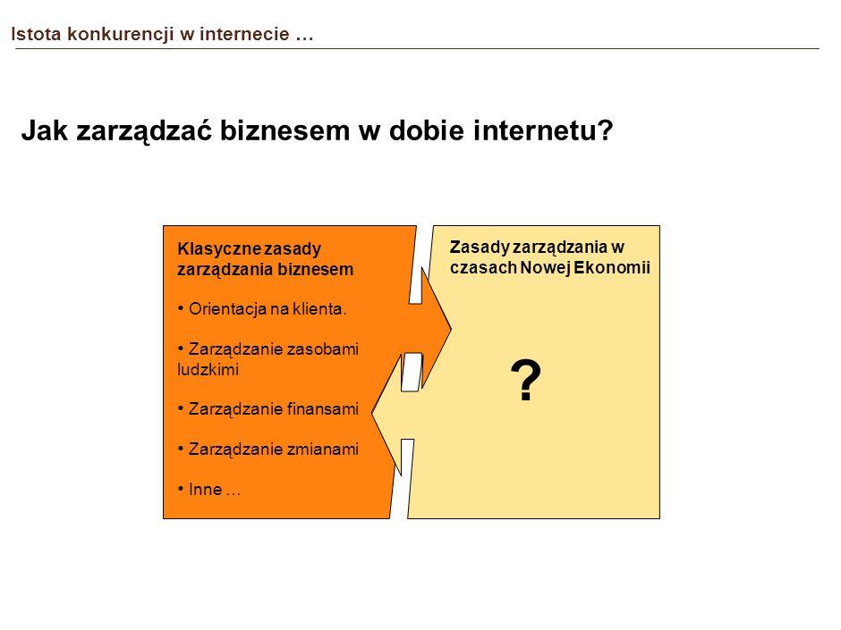 Istota konkurencji w internecie … Jak internet wzmacnia przewagę konkurencyjną? (3/3) ORGANIZACJA Budowanie kluczowych cech konkurencyjności: Unikatow