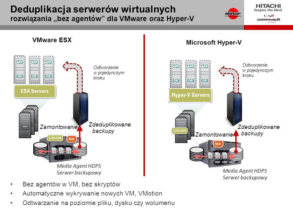 Media Agent HDPS Serwer backupowy Zamontowanie VM1VM2VM3 Odtworzenie w pojedynczym kroku Media Agent HDPS Serwer backupowy Zamontowanie VM1VM2VM3 Odtworzenie w pojedynczym kroku Zdeduplikowane backupy Microsoft Hyper-V VMware ESX Bez agentów w VM, bez skryptów Automatyczne wykrywanie nowych VM, VMotion Odtwarzanie na poziomie pliku, dysku czy wolumenu Deduplikacja serwerów wirtualnych rozwiązania bez agentów dla VMware oraz Hyper-V