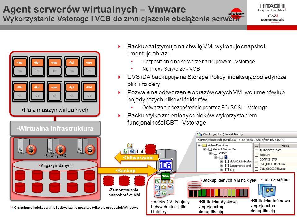 Indeks CV listujący indywidualne pliki i foldery * Biblioteka taśmowa z opcjonalna deduplikacją Biblioteka dyskowa z opcjonalną deduplikacją Backup danych VM na dysk Lub na taśmę Agent serwerów wirtualnych – Vmware Wykorzystanie Vstorage i VCB do zmniejszenia obciążenia serwera Virtual Infrastructure ` ` Pula maszyn wirtualnych Pliki OS Apl OS Pliki OS Apl OS Pliki OS Apl OS Pliki OS Apl OS Pliki OS Wirtualna infrastruktura Serwery ESX Magazyn danych Backup Zamontowanie snapshotów VM * Granularne indeksowanie i odtworzenie możliwe tylko dla środowisk Windows Odtwarzanie Lub Backup zatrzymuje na chwilę VM, wykonuje snapshot i montuje obraz: Bezpośrednio na serwerze backupowym - Vstorage Na Proxy Serwerze - VCB UVS iDA backupuje na Storage Policy, indeksując pojedyncze pliki i foldery Pozwala na odtworzenie obrazów całych VM, wolumenów lub pojedynczych plików i folderów.
