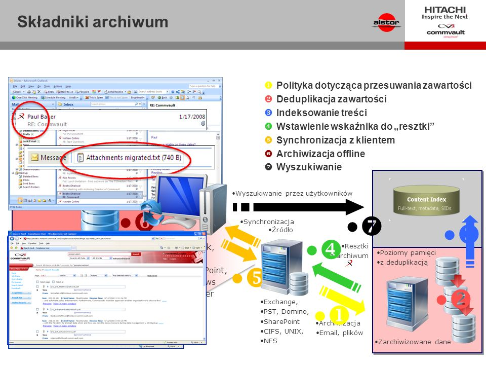 Inne 10% 18% Duplikaty 24% Aktywne, znane, aktualne 48% Nieaktualne Polityka przesuwania danych Outlook, Lotus, SharePoint, Windows Explorer Składniki archiwum Polityka dotycząca przesuwania zawartości Deduplikacja zawartości Indeksowanie treści Wstawienie wskaźnika do resztki Synchronizacja z klientem Archiwizacja offline Wyszukiwanie Exchange, PST, Domino, SharePoint CIFS, UNIX, NFS Resztki z archiwum Archiwizacja Email, plików Zarchiwizowane dane Synchronizacja Wyszukiwanie przez użytkowników Poziomy pamięci z deduplikacją Źródło