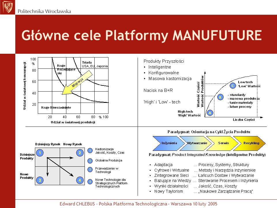 Edward CHLEBUS - Polska Platforma Technologiczna – Warszawa 10 luty 2005 Główne cele Platformy MANUFUTURE