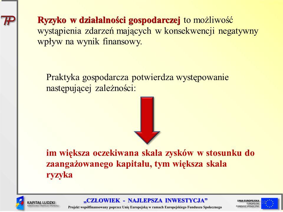 10 Ryzyko w działalności gospodarczej Ryzyko w działalności gospodarczej to możliwość wystąpienia zdarzeń mających w konsekwencji negatywny wpływ na w