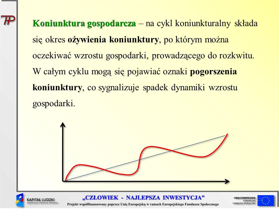 25 Koniunktura gospodarcza Koniunktura gospodarcza – na cykl koniunkturalny składa się okres ożywienia koniunktury, po którym można oczekiwać wzrostu