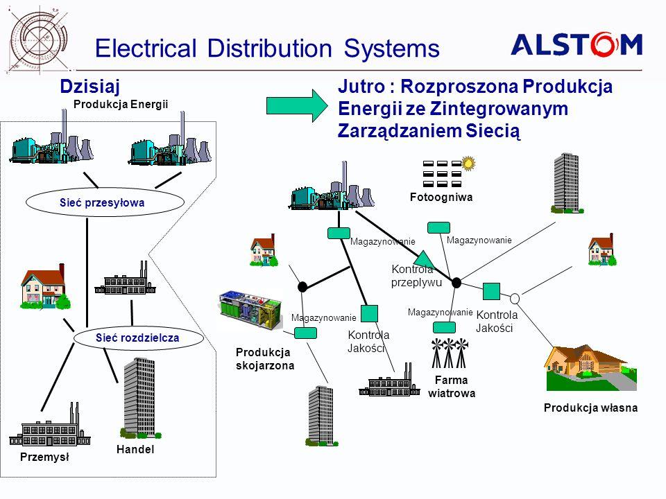 Electrical Distribution Systems Dzisiaj Produkcja Energii Przemysł Handel Sieć przesyłowa Sieć rozdzielcza Jutro : Rozproszona Produkcja Energii ze Zi