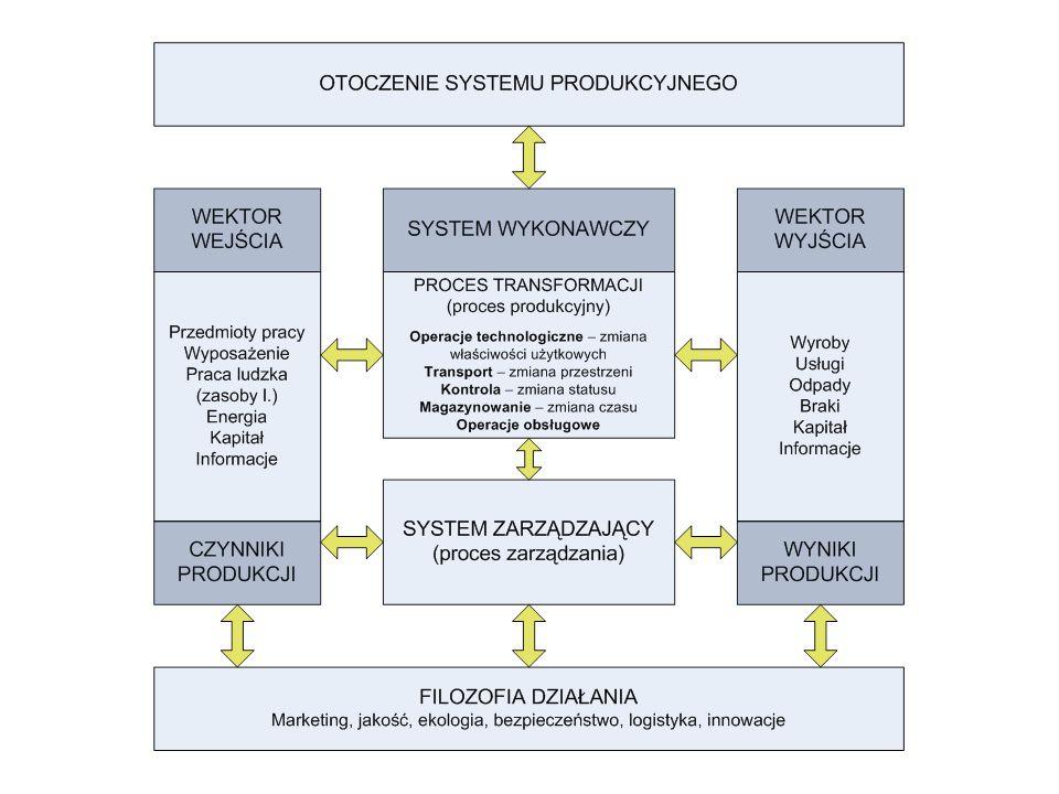 Metody zapisu zaobserwowanych faktów: karty procesów (jednoznaczny zapis przebiegu procesu, ułatwia analizę i doskonalenie procesu pracy): –karta procesu (dwa symbole: operacja, kontrola), –karta przebiegu (4 symbole ogólne), –wykres przebiegu (przebieg procesu na rysunku komórki produkcyjnej), wykresy ze skalowaną osią czasu (czynności wykonywane jednocześnie lub współbieżnie na wspólnej skali czasu), tablice krzyżowe pomieszczeń.