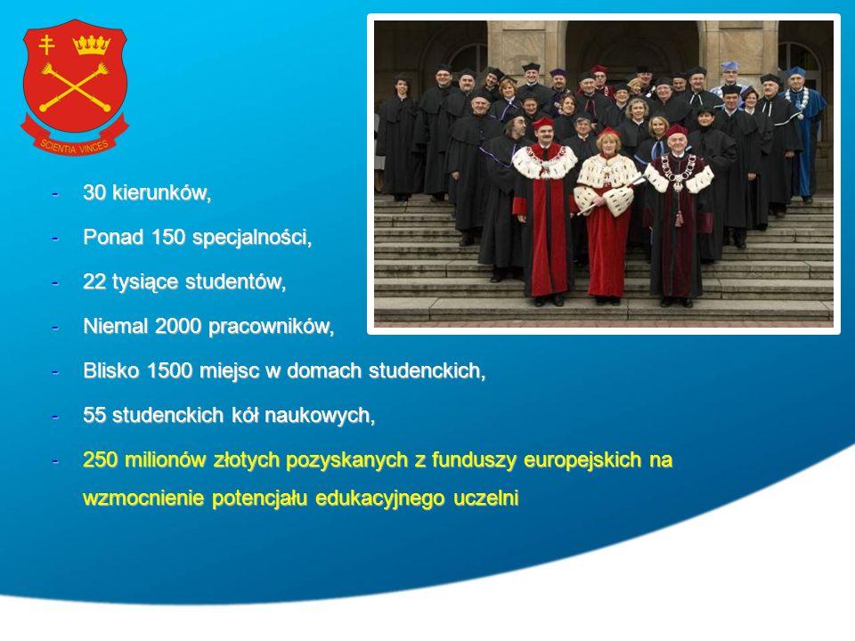 - 30 kierunków, - Ponad 150 specjalności, - 22 tysiące studentów, - Niemal 2000 pracowników, - Blisko 1500 miejsc w domach studenckich, - 55 studenckich kół naukowych, - 250 milionów złotych pozyskanych z funduszy europejskich na wzmocnienie potencjału edukacyjnego uczelni