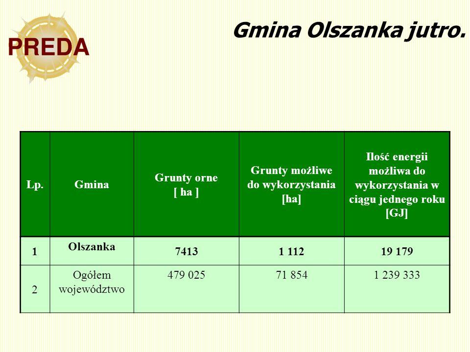 Gmina Olszanka jutro. Lp.Gmina Grunty orne [ ha ] Grunty możliwe do wykorzystania [ha] Ilość energii możliwa do wykorzystania w ciągu jednego roku [GJ