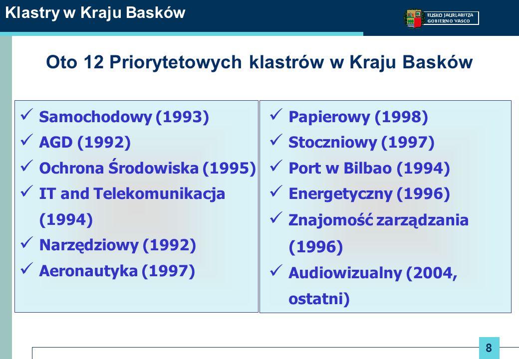 9 Klastry w Kraju Basków Podstawowe charakterystyki klastrów priorytetowych AGD (ACEDE) Narzędz iowy (AFM) Samochod owy (ACICAE) Port Bilbao Telecomu- nikacja (GAIA) Ochrona Środowiska (ACLIMA) WiedzyEnerget yczny Arenautyk a (HEGAN) stoczno wy Papier owy Utworzenie 1992 19931994 19951996 1997 1998 Liczba członków 13684913816064160762411619 zatrudnienie 9.2004.60215.5604.3008.0002.888-25.0004.73214.0002.059 obroty M1.4306122.2438391.600695-10.000674682526 E ksport : M %/ sprzedaż 646 45% 390 64% 1.337 60% -540 34% 132 19% -2.200 22% -532 78% 240 46%