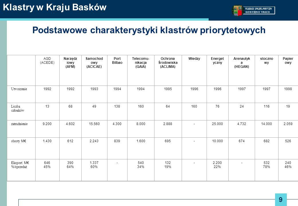 9 Klastry w Kraju Basków Podstawowe charakterystyki klastrów priorytetowych AGD (ACEDE) Narzędz iowy (AFM) Samochod owy (ACICAE) Port Bilbao Telecomu-
