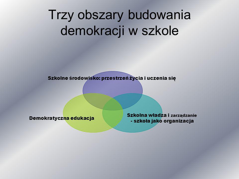 Trzy obszary budowania demokracji w szkole Szkolne środowisko: przestrzeń życia i uczenia się Szkolna władza i zarządzanie - szkoła jako organizacja Demokratyczna edukacja