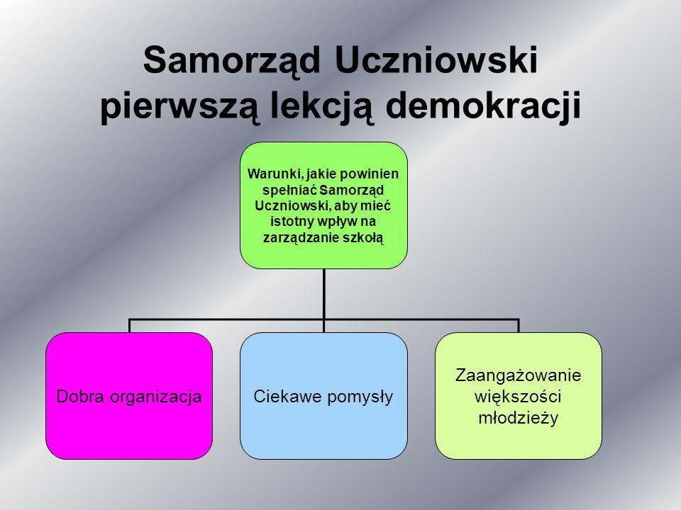 Samorząd Uczniowski pierwszą lekcją demokracji Warunki, jakie powinien spełniać Samorząd Uczniowski, aby mieć istotny wpływ na zarządzanie szkołą Dobra organizacjaCiekawe pomysły Zaangażowanie większości młodzieży