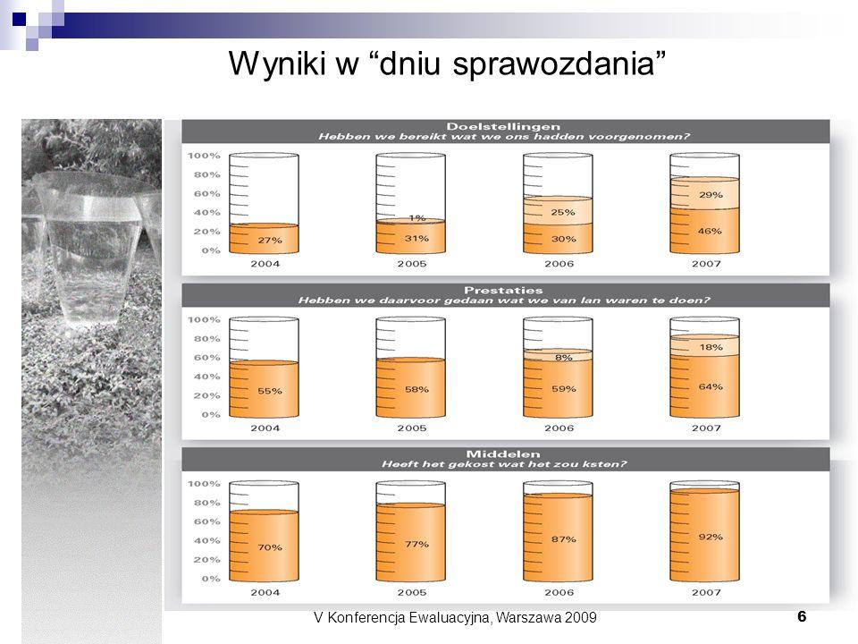 V Konferencja Ewaluacyjna, Warszawa 2009 6 Wyniki w dniu sprawozdania