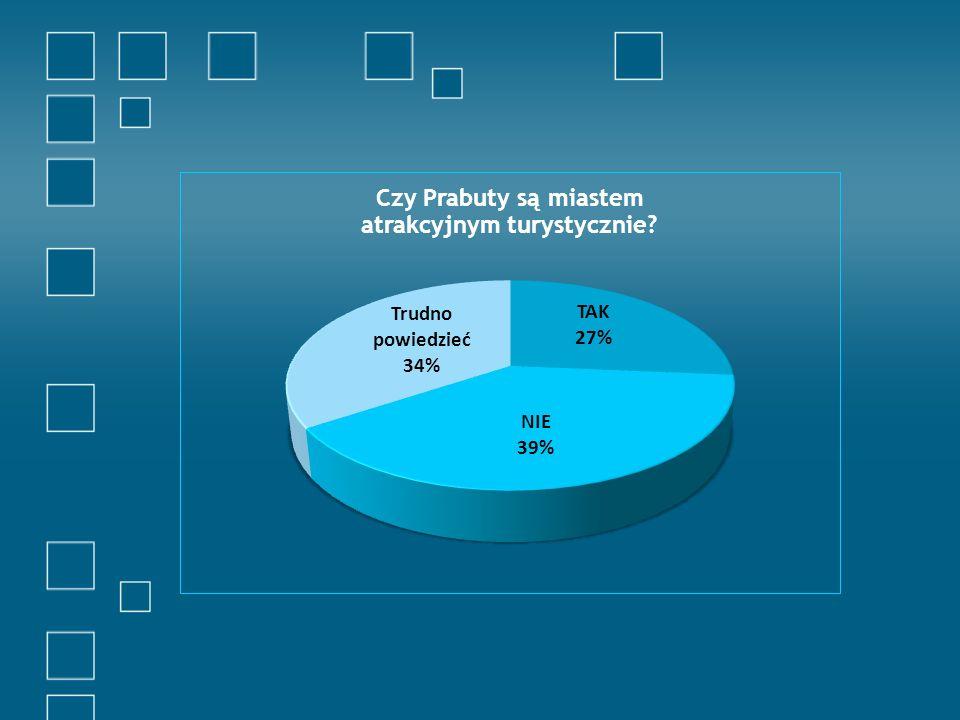 Na pytanie Czy zdaniem Pana/i Prabuty są miastem atrakcyjnym turystycznie struktura odpowiedzi kształtowała się następująco: TAK – 27% udzielonych odpowiedzi NIE – 39% udzielonych odpowiedzi Trudno powiedzieć – 34% udzielonych odpowiedzi