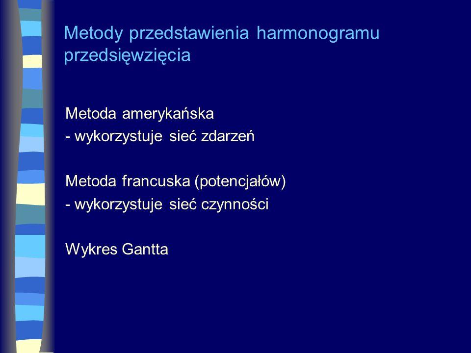 Metody przedstawienia harmonogramu przedsięwzięcia Metoda amerykańska - wykorzystuje sieć zdarzeń Metoda francuska (potencjałów) - wykorzystuje sieć c