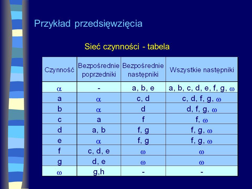Przykład przedsięwzięcia Sieć czynności - tabela