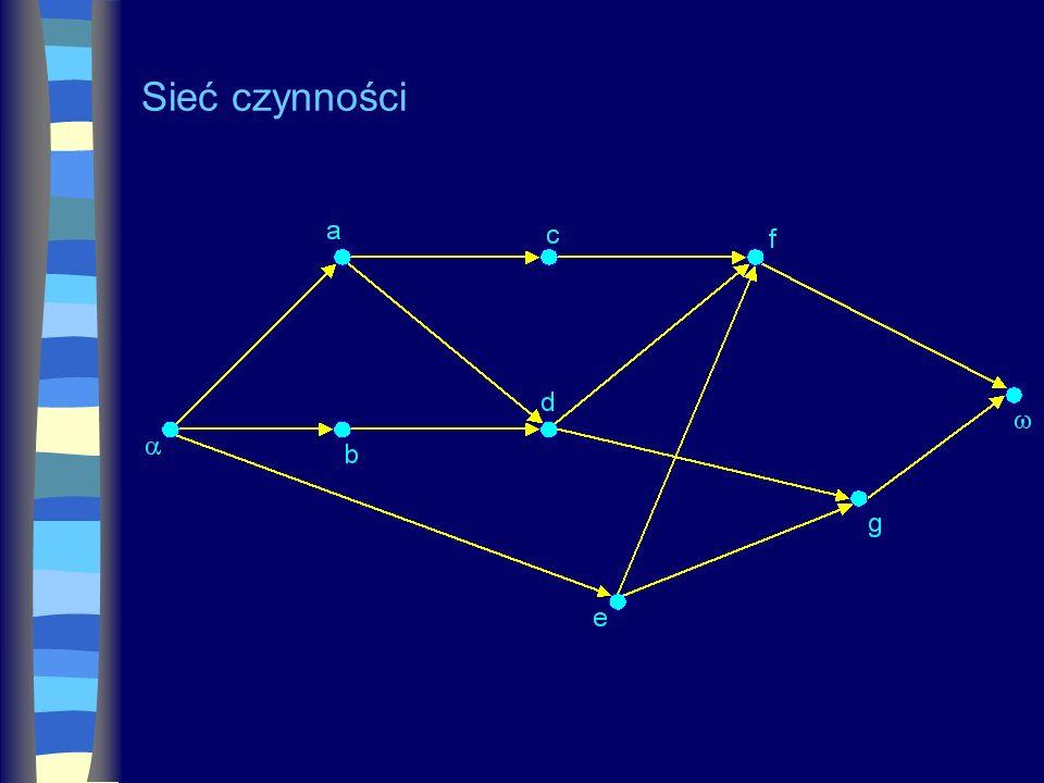 Transformacja sieci czynności do sieci zdarzeń Węzły reprezentują zdarzenia, momenty w których rozpoczynają się i kończą się czynności.