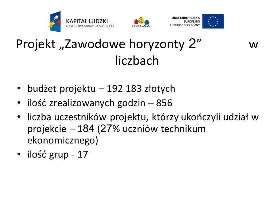 Projekt Zawodowe horyzonty 2 w liczbach budżet projektu – 192 183 złotych ilość zrealizowanych godzin – 856 liczba uczestników projektu, którzy ukończyli udział w projekcie – 1 84 ( 27 % uczniów technikum ekonomicznego) ilość grup - 17