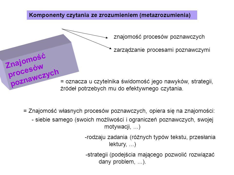 Komponenty czytania ze zrozumieniem Samodzielne zarządzenie zrozumieniem = oznacza zdolność czytelnika do wykorzystywania własnych procesów autoregulacyjnych, dążenie do zrozumienia (proces zrozumienia).
