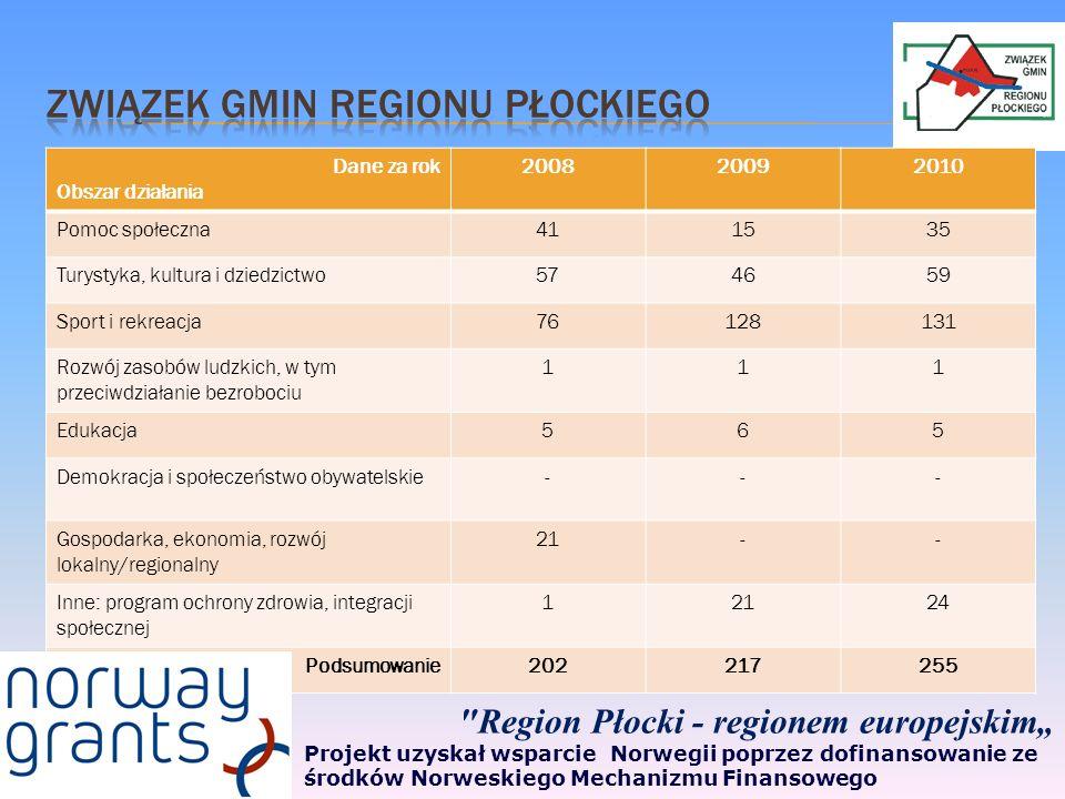 Dane za rok Obszar działania 200820092010 Pomoc społeczna411535 Turystyka, kultura i dziedzictwo574659 Sport i rekreacja76128131 Rozwój zasobów ludzkich, w tym przeciwdziałanie bezrobociu 111 Edukacja565 Demokracja i społeczeństwo obywatelskie--- Gospodarka, ekonomia, rozwój lokalny/regionalny 21-- Inne: program ochrony zdrowia, integracji społecznej 12124 Podsumowanie202217255 Region Płocki - regionem europejskim Projekt uzyskał wsparcie Norwegii poprzez dofinansowanie ze środków Norweskiego Mechanizmu Finansowego