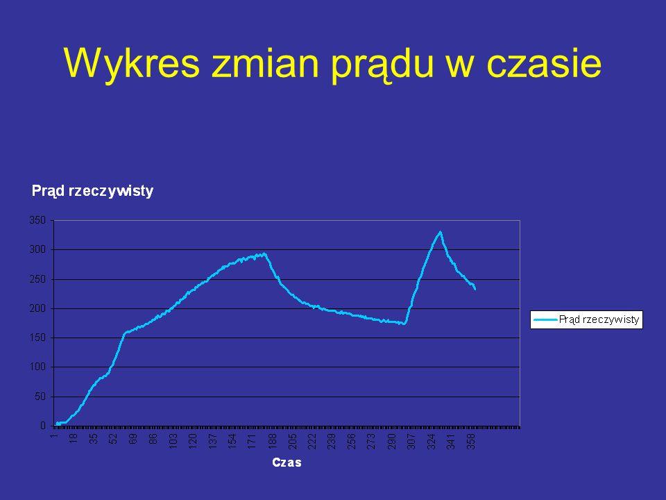 Wykres zmian prądu w czasie