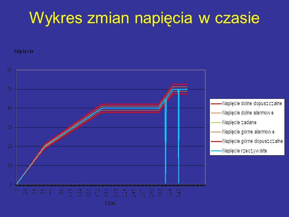 Wykres zmian napięcia w czasie
