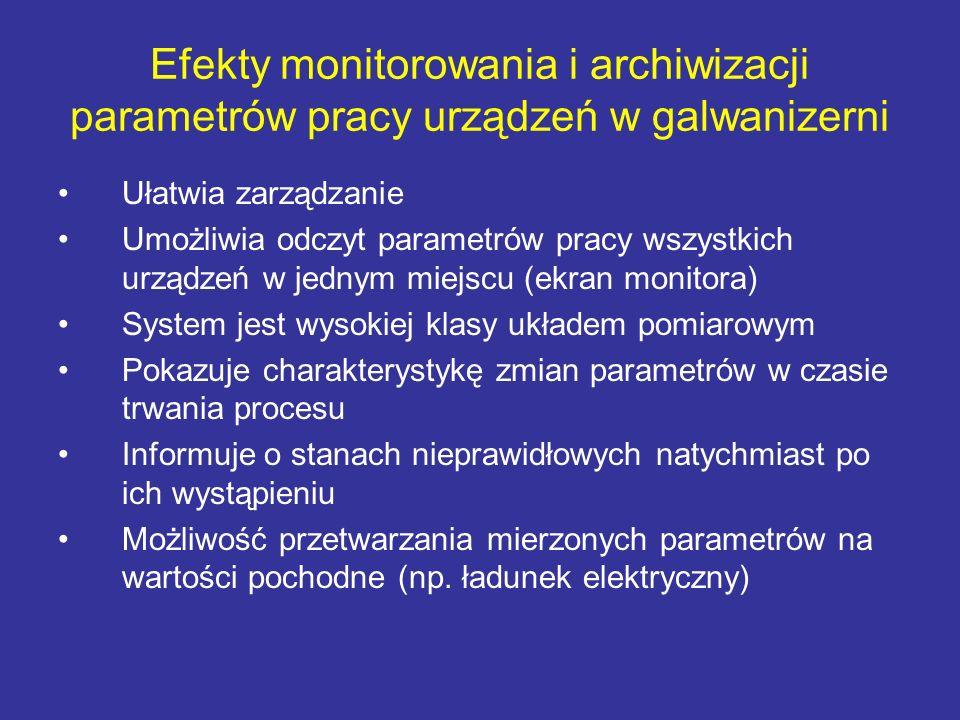 Efekty monitorowania i archiwizacji parametrów pracy urządzeń w galwanizerni Ułatwia zarządzanie Umożliwia odczyt parametrów pracy wszystkich urządzeń