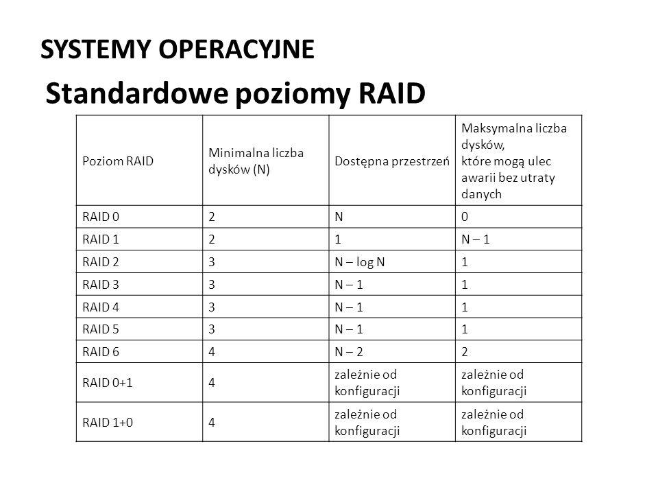 SYSTEMY OPERACYJNE Standardowe poziomy RAID Poziom RAID Minimalna liczba dysków (N) Dostępna przestrzeń Maksymalna liczba dysków, które mogą ulec awar