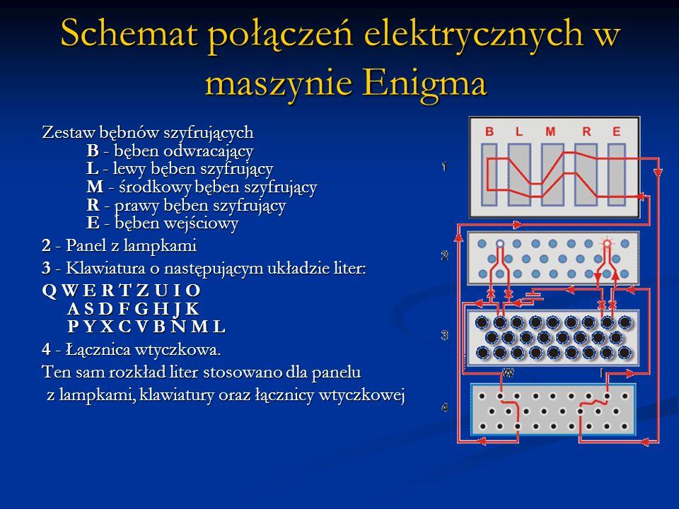 Schemat połączeń elektrycznych w maszynie Enigma Zestaw bębnów szyfrujących B - bęben odwracający L - lewy bęben szyfrujący M - środkowy bęben szyfruj
