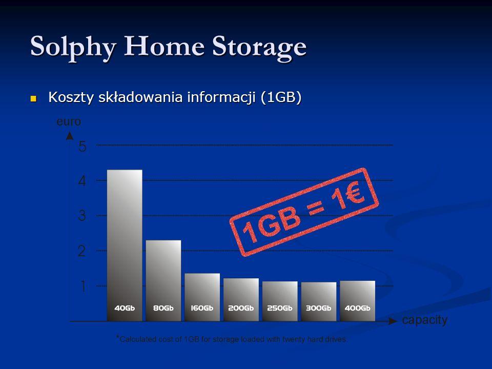 Solphy Home Storage Poziomy RAID Poziomy RAID - Raid 0 - łączenie dysków w celu zwiększenia wydajności i pojemności.