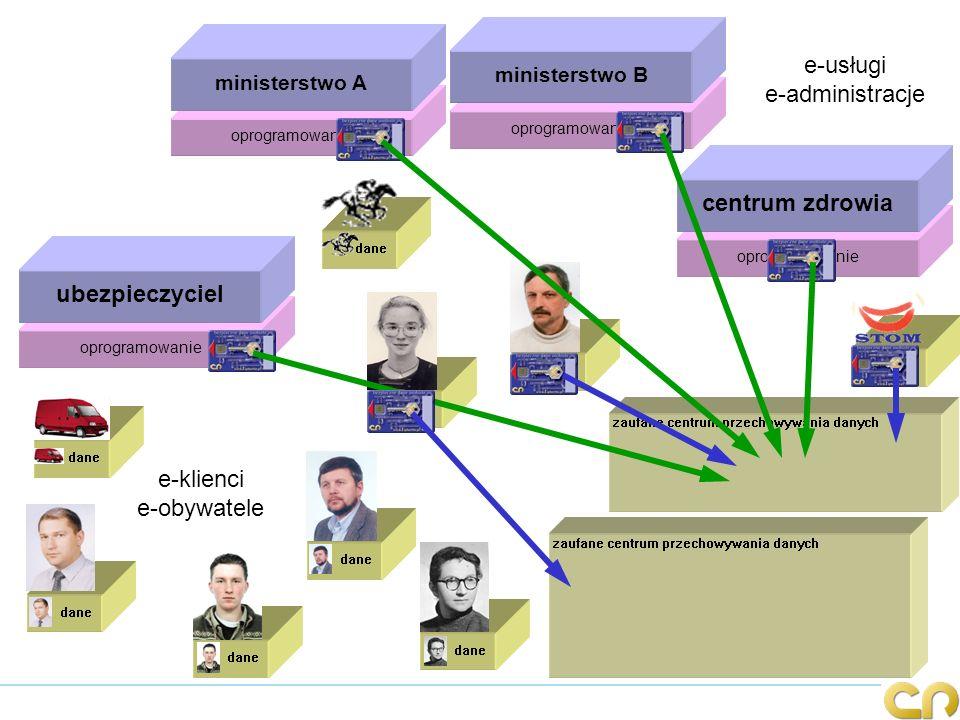 zaufane centrum przechowywania danych dane oprogramowanie ministerstwo A e-klienci e-obywatele oprogramowanie ministerstwo B oprogramowanie centrum zd