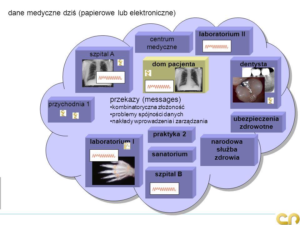 przekazy (messages) kombinatoryczna złożoność problemy spójności danych nakłady wprowadzenia i zarządzania przekazy (messages) kombinatoryczna złożono
