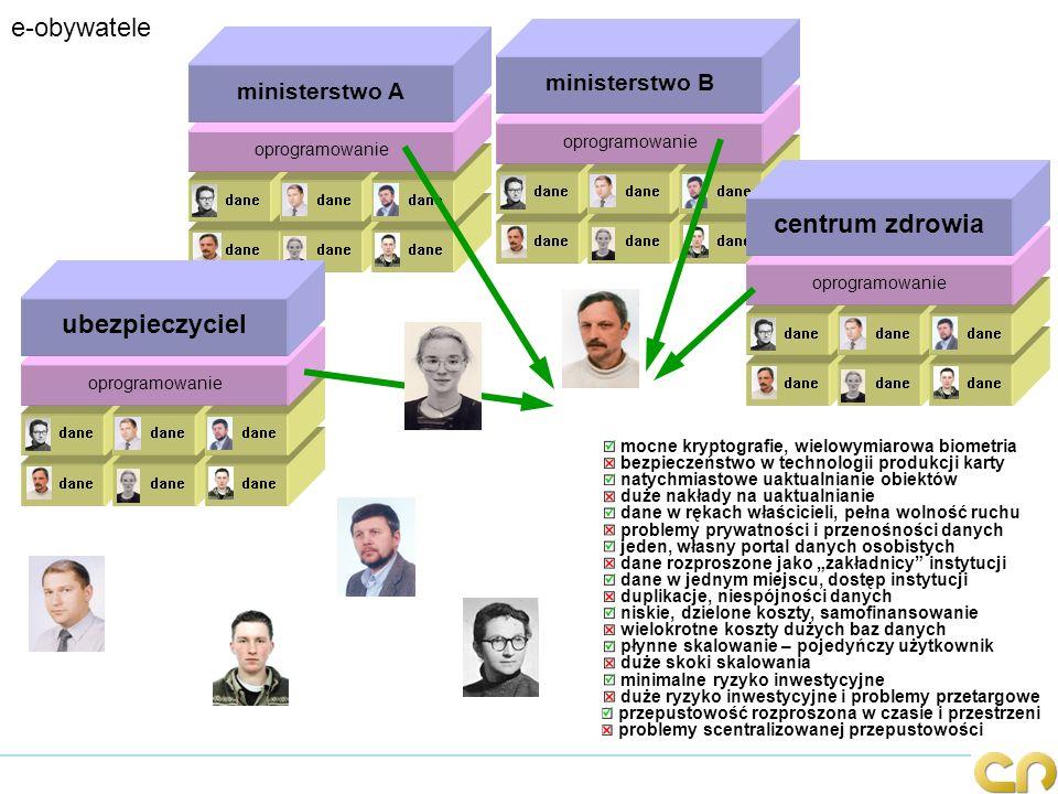 koncepcja osobistych danych zdrowotnych Zaszyfrowane dokumenty i licencje są przechowywane na serwerze wybranym przez pacjenta.